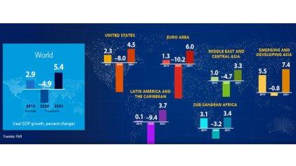 FMI: la mayor caída desde la Gran Depresión, sube la pobreza y recuperación incierta