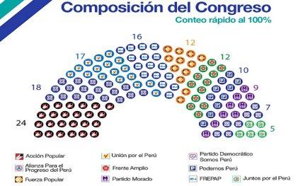 Elecciones congresales en Perú: poca legitimidad y giro a la derecha